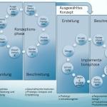 Ablauf und Einzelschritte Concept Prototyping