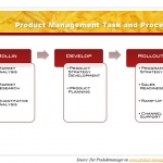 Product Management Task and Role